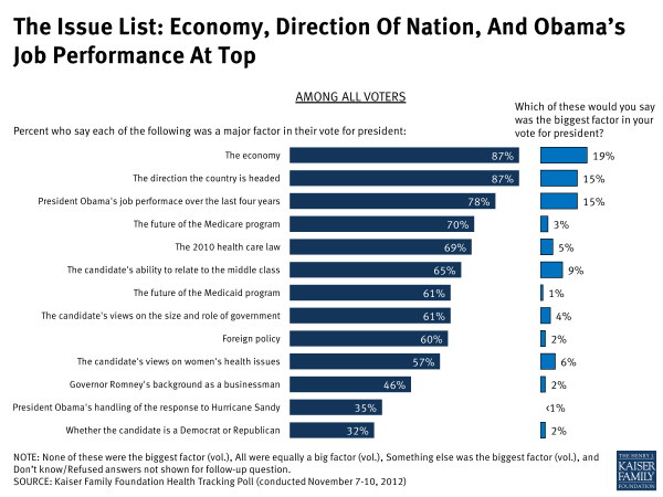 The Issue List: Economy, Direction of Nation, and Obama's Job Performance At Top