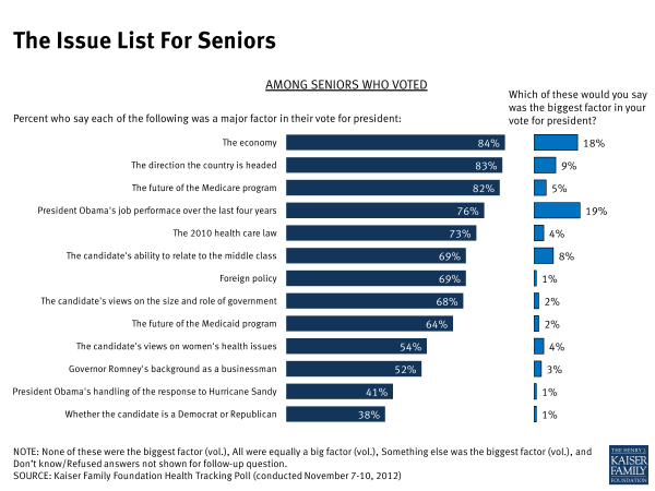 The Issue List for Seniors