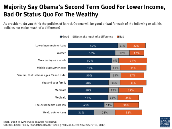 Majority Say Obama's Second Term Good for Lower Income, Bad or Status Quo For the Wealthy