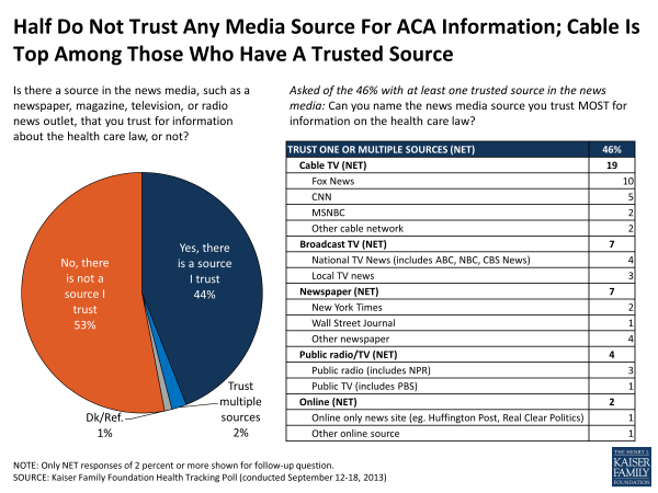 Half Do Not Trust Any Media Source For ACA Information; Calbe Is TOp Among Those Who Have A Trusted Source