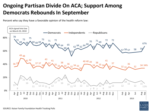 Ongoing Partisan Divide on ACA; Support Among Democrats Rebounds in September