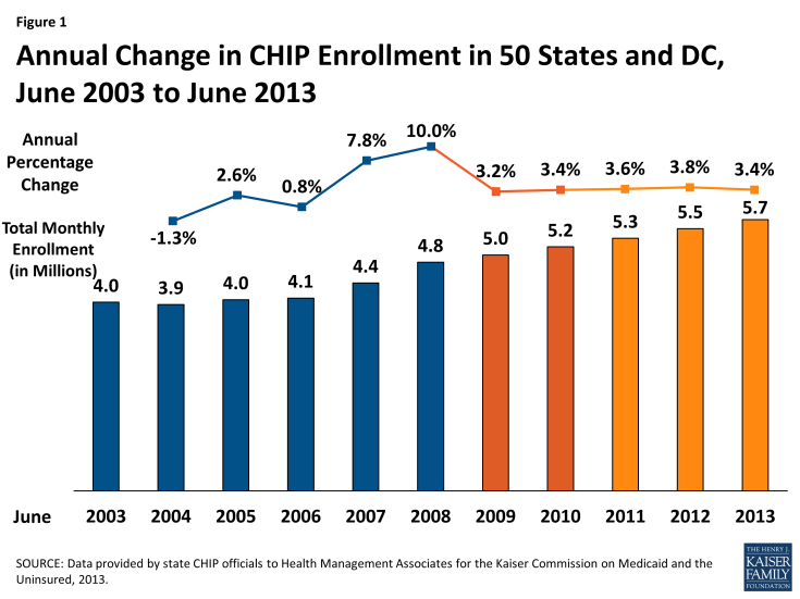 Figure 1: Annual Change in CHIP Enrollment in 50 States and DC, June 2003 to June 2013