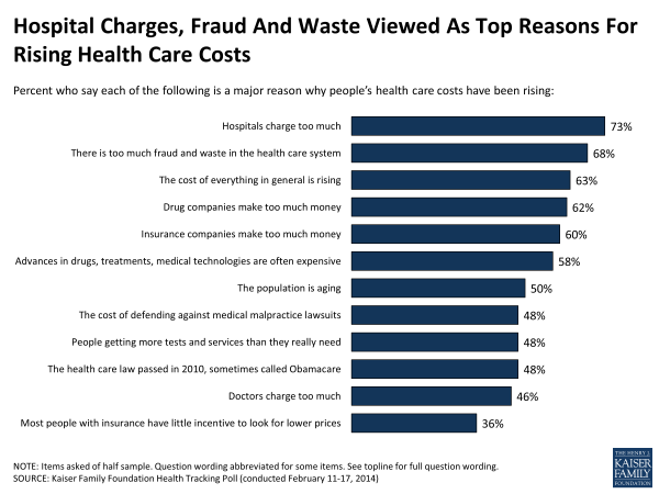 Hospital Charges, Fraud And Waste Viewed As Top Reasons For Rising Health Care Costs
