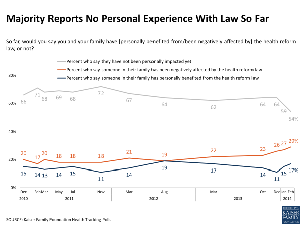 Majority Reports No Personal Experience With Law So Far