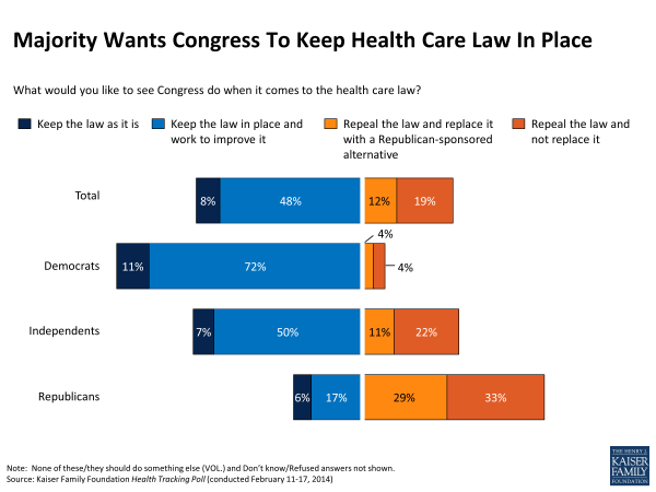 Majority Wants Congress To Keep Health Care Law In Place