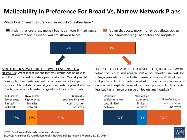 Malleability In Preference For Broad Vs. Narrow Network Plans