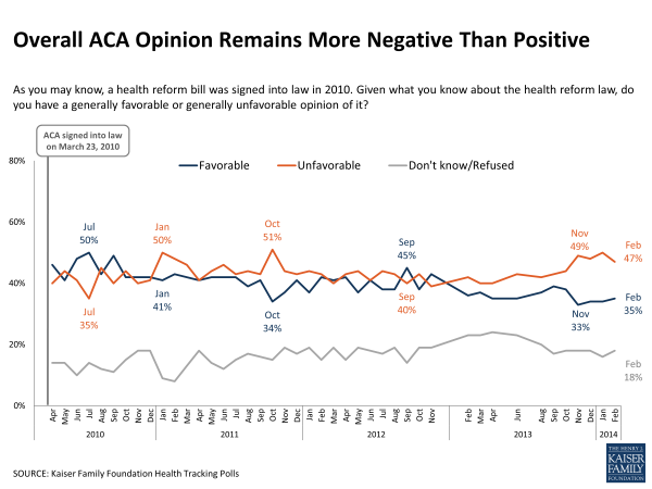Overall ACA Opinion Remains More Negative Than Positive
