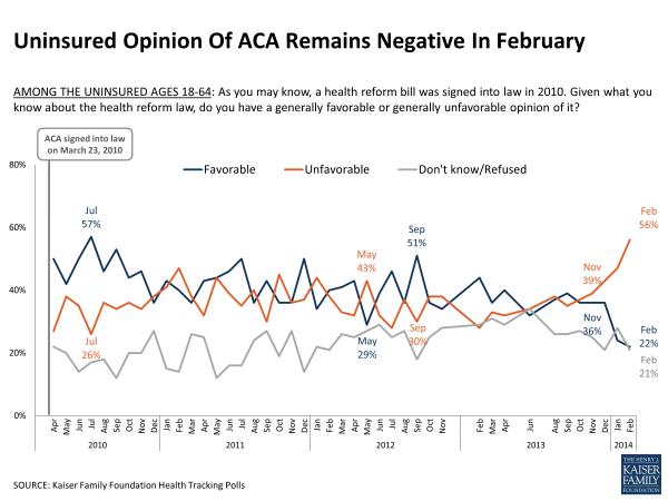 Uninsured Opinion Of ACA Remains Negative in February