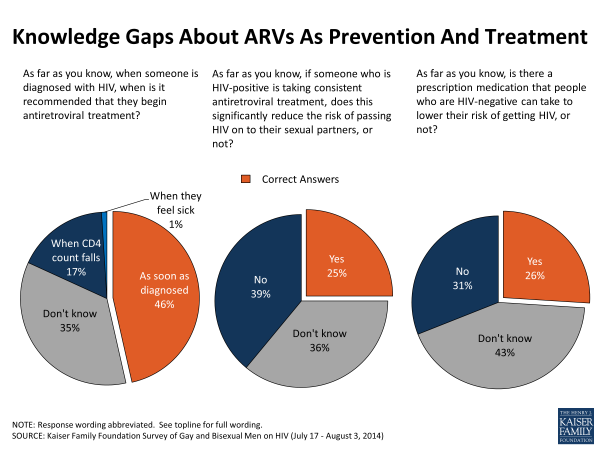 Knowledge Gaps About ARVs As Prevention And Treatment