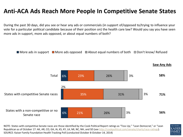 Anti-ACA Ads Reach More People In Competitive Senate States