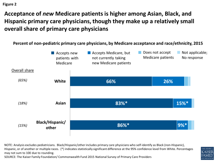 Figure 2: Acceptance of new Medicare patients is higher among Asian, Black, and Hispanic primary care physicians, though they make up a relatively small overall share of primary care physicians
