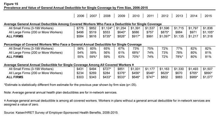 Figure 15: Prevalence and Value of General Annual Deductible for Single Coverage by Firm Size, 2006-2015