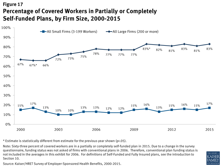 Figure 17: Percentage of Covered Workers in Partially or Completely Self-Funded Plans, by Firm Size, 2000-2015