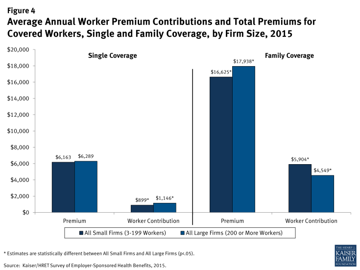 Figure 4: Average Annual Worker Premium Contributions and Total Premiums for Covered Workers, Single and Family Coverage, by Firm Size, 2015