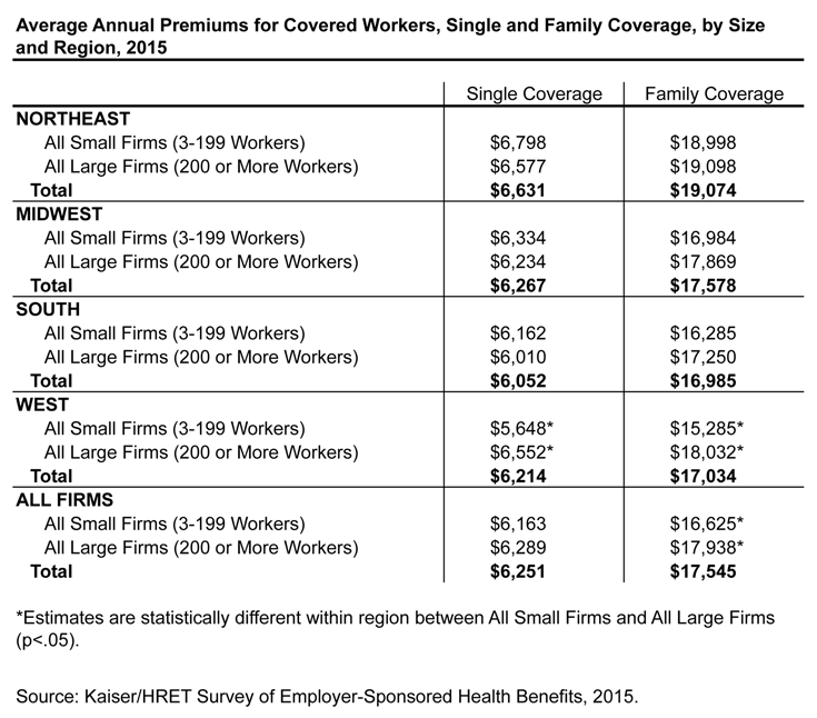 Figure 5: Average Annual Premiums for Covered Workers, Single and Family Coverage, by Size and Region, 2015