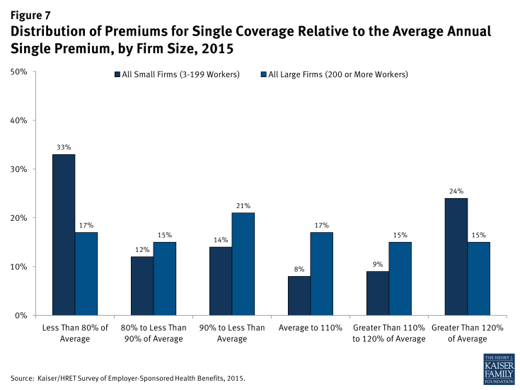 Figure 7: Distribution of Premiums for Single Coverage Relative to the Average Annual Single Premium, by Firm Size, 2015