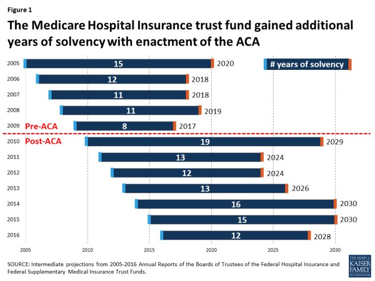 Figure 1: The Medicare Hospital Insurance trust fund gained additional years of solvency with enactment of the ACA