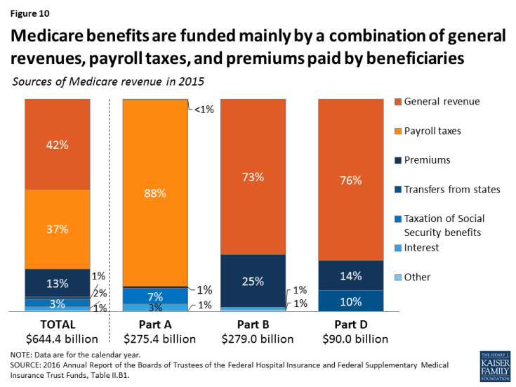 Figure 10: Medicare benefits are funded mainly by a combination of general revenues, payroll taxes, and premiums paid by beneficiaries