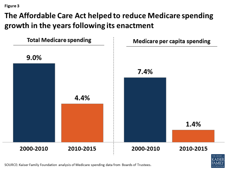 Figure 3: The Affordable Care Act helped to reduce Medicare spending growth in the years following its enactment
