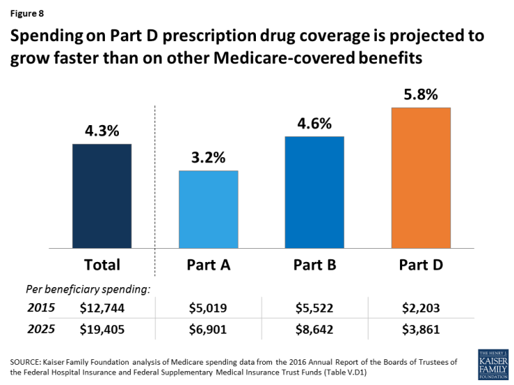 Figure 8: Spending on Part D prescription drug coverage is projected to grow faster than on other Medicare-covered benefits