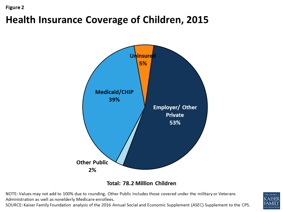 912568dd9628aa Figure 2  Health Insurance Coverage of Children