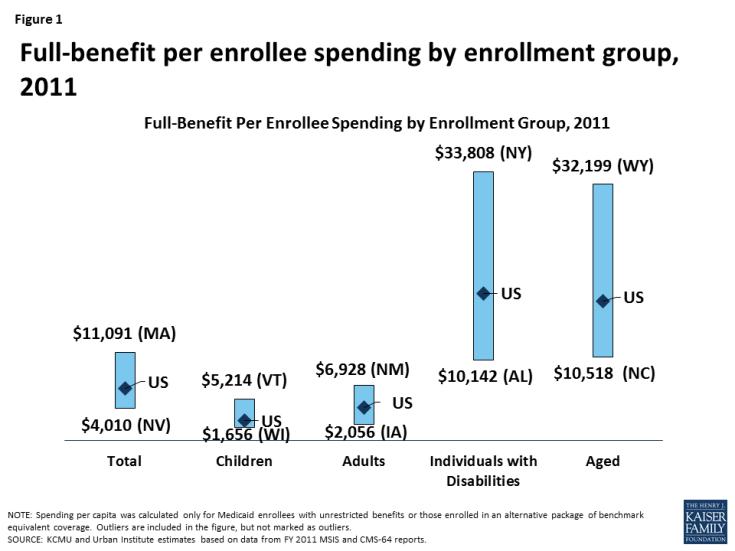 Figure 1: Full-benefit per enrollee spending by enrollment group, 2011