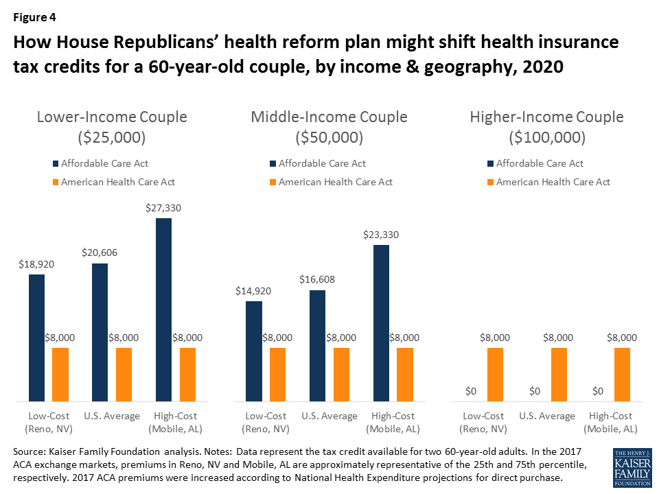 Figure 4 How House Republicans Health Reform Plan Might Shift Insurance Tax Credits For A 60 Year Old By Income Geography 2020
