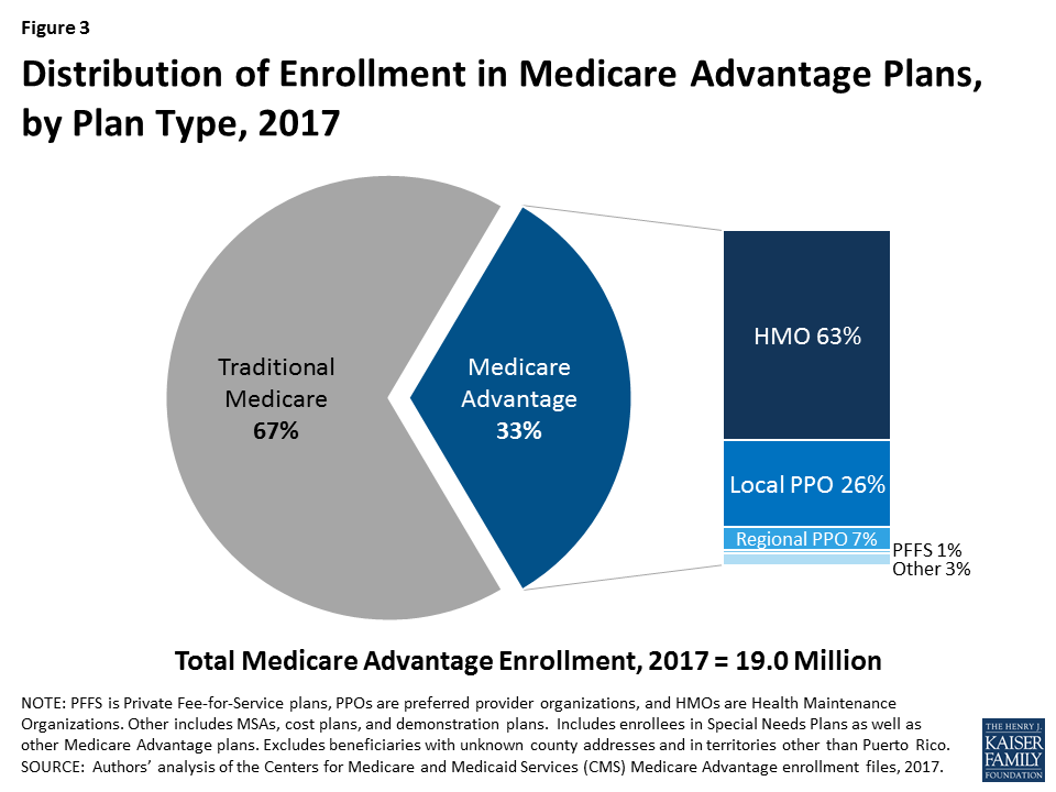 Medicare Advantage | The Henry J. Kaiser Family Foundation