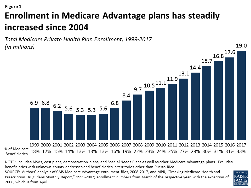 67a9c792cfa8 Figure 1  Enrollment in Medicare Advantage plans has steadily increased  since 2004