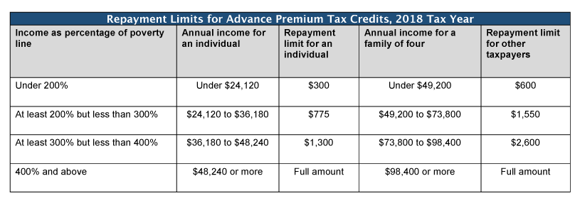 Table 2018 Repayment Limits For Advance Premium Tax Credits Year