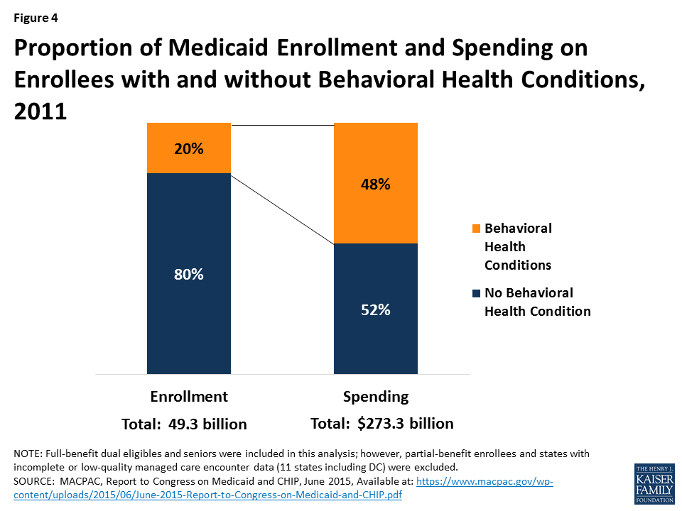 medicaid u2019s role in financing behavioral health services for low