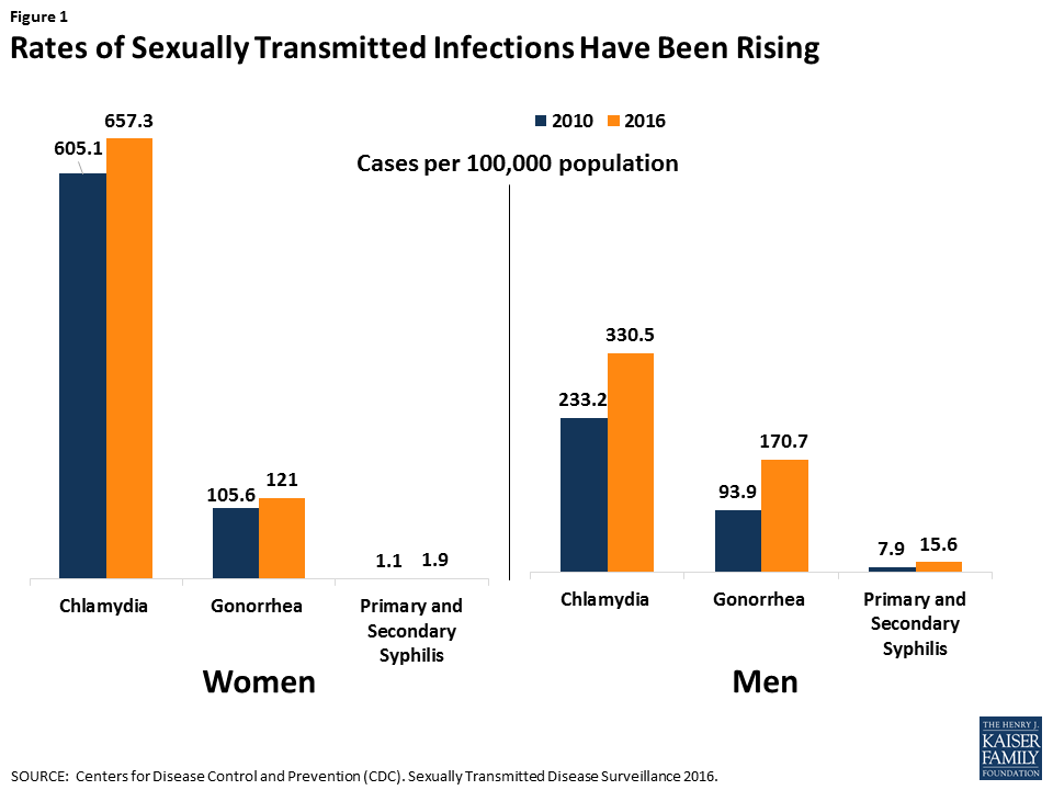 Chances Of Contracting Hiv Female To Male