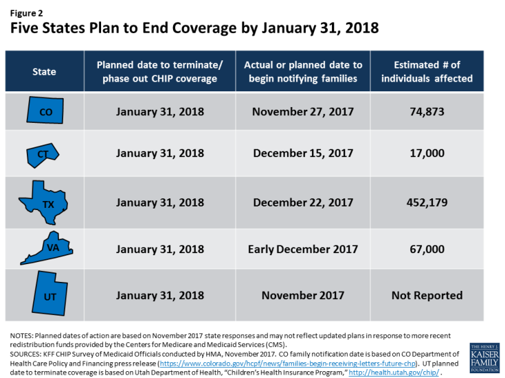 af5a16bcdbc Figure 2  Five States Plan to End Coverage by January 31