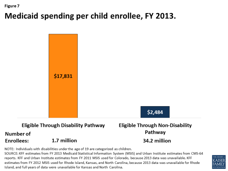 6c515532c5c Medicaid s Role for Children with Special Health Care Needs  A Look ...