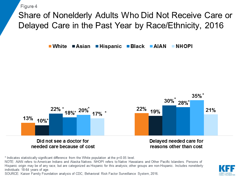 Figure 4 Share Of Nonelderly S Who Did Not Receive Care Or Delayed In The Past Year By Race Ethnicity 2016