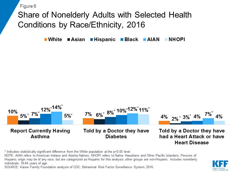 Figure 6 Share Of Nonelderly S With Selected Health Conditions By Race Ethnicity 2016