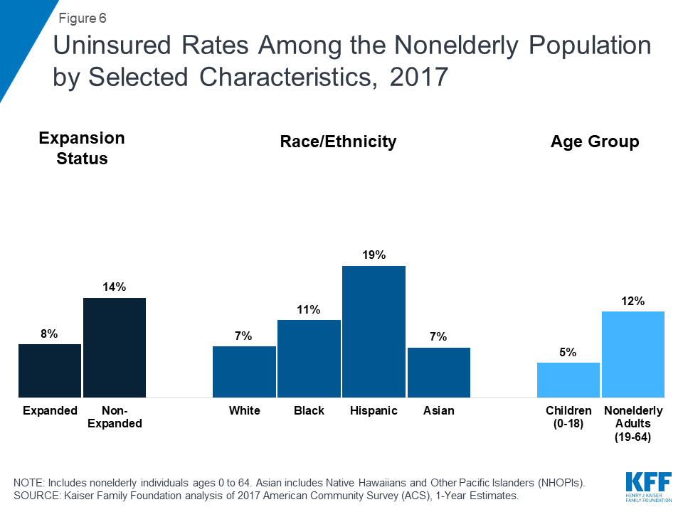 Figure 6 Uninsured Rates Among The Nonelderly Potion By Selected Characteristics 2017