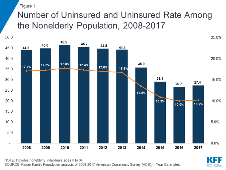 0bf59f9ea6e5a Number of Uninsured and Uninsured Rate Among the Nonelderly Population