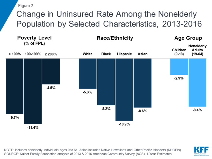 Change In Uninsured Rate Among The Nonelderly Potion By Selected Characteristics 2017 2016