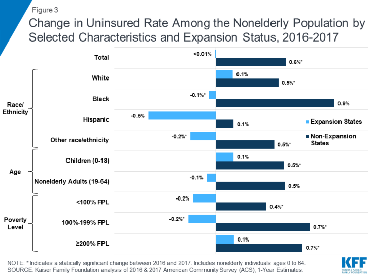 Figure 3 Change In Uninsured Rate Among The Nonelderly Potion By Selected Characteristics And Expansion Status 2016 2017