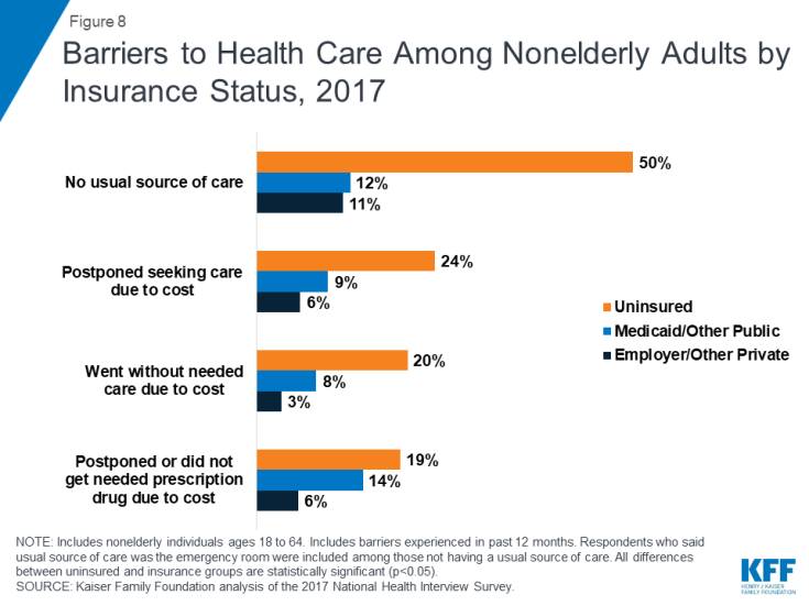 Figure 8 Barriers To Health Care Among Nonelderly S By Insurance Status 2017